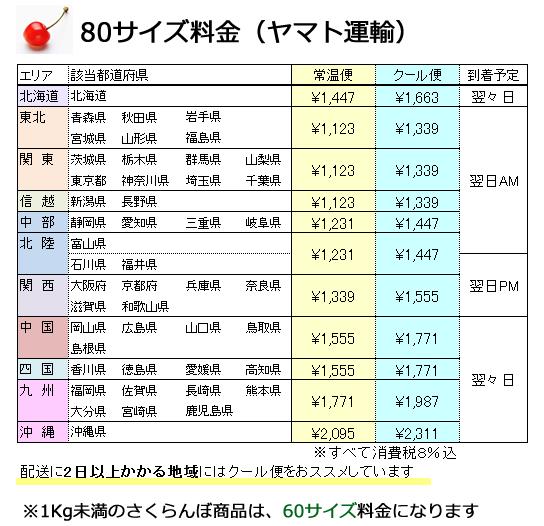 80サイズ送料ーヤマト運輸2018